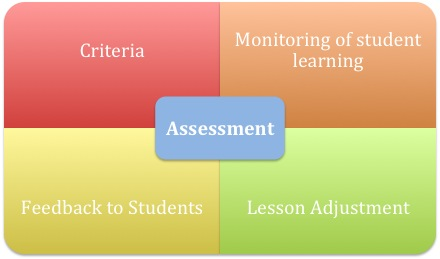 Week 4 Challenge: Assessment in Instruction