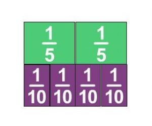 two green 1/5 fraction bars and 4 purple 1/10 fraction bars